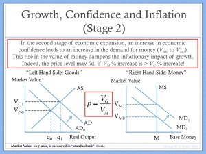 Growth and Inflation (2)