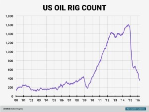 us oil rigs april 2016