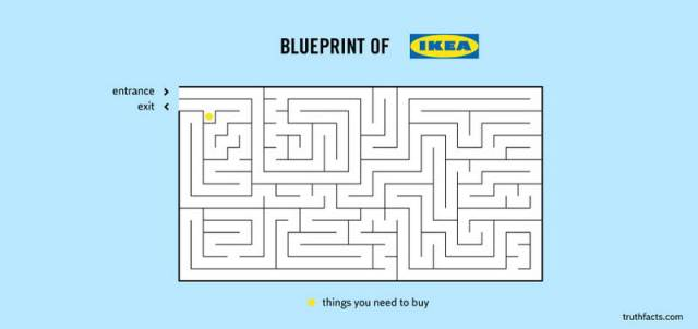 Bluepint of Ikea
