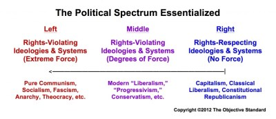 """Political """"Left"""" and """"Right"""" Properly Defined - The Objective Standard"""