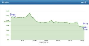 Garmin elevation guide