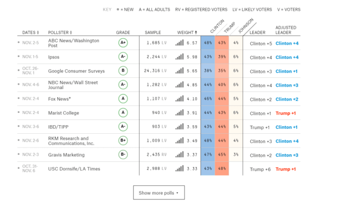 Polling data as of 7/11/16, according to fivethirtyeight.com