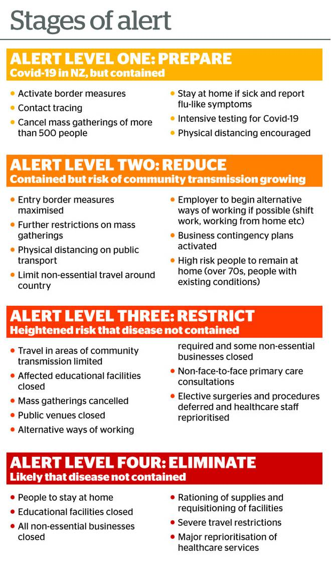 New Zealand's 4 level alert system for COVID-19.