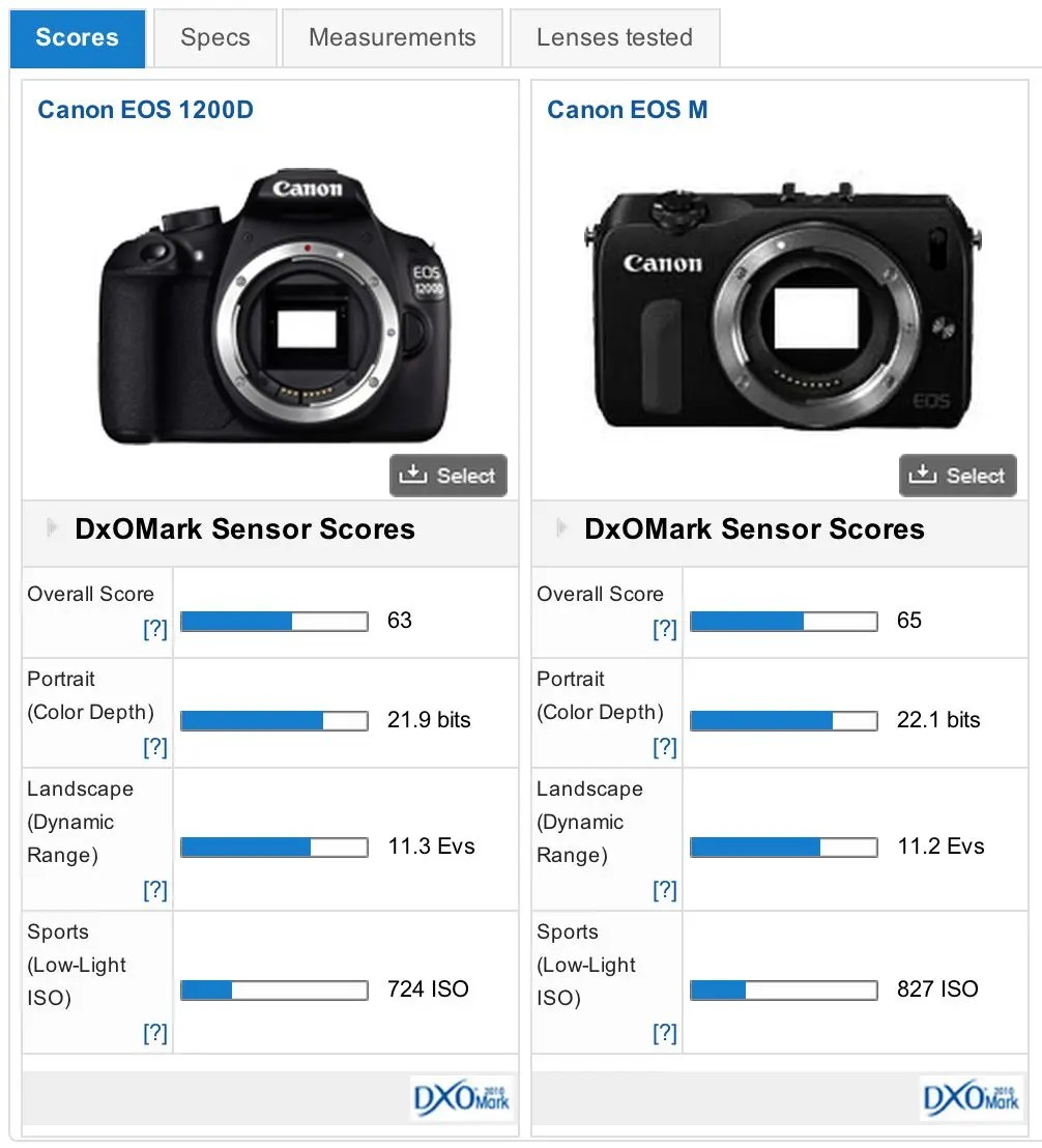 Encouraging Test Canon Rebel Sensor Shows Way Behind Nikon D3300 Vs Canon T5 Reddit Nikon D3300 Versus Canon T5 dpreview Nikon D3300 Vs Canon T5