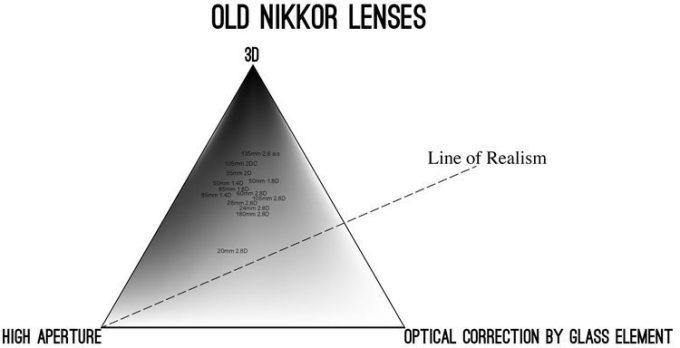 20160223-diagram-nikkor-old