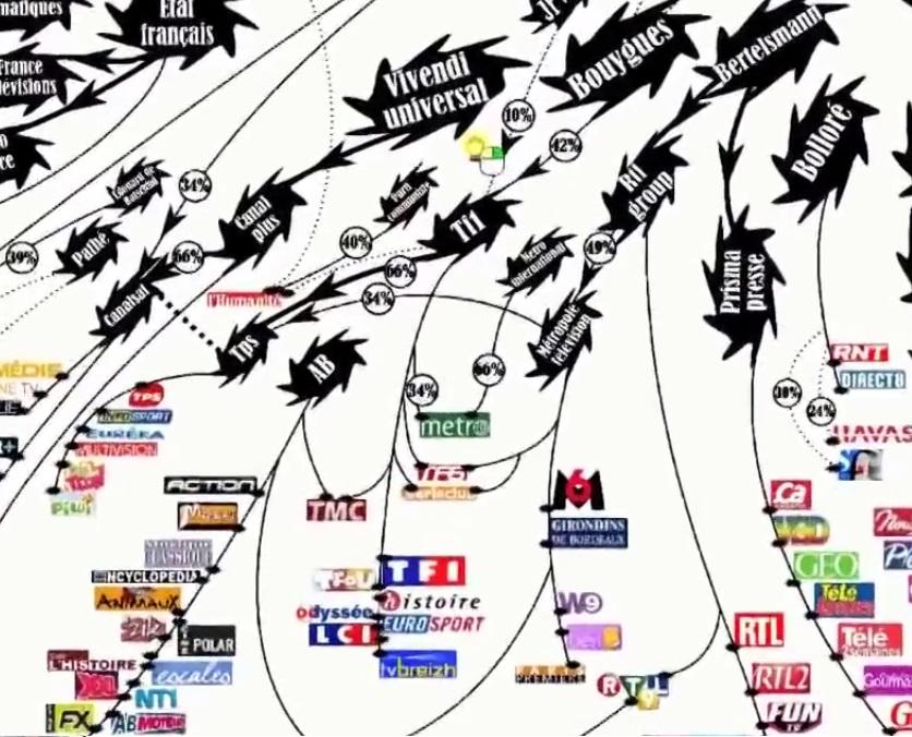 Concentration des médias français ! Bollore - Bouygues - Bertelsmann !