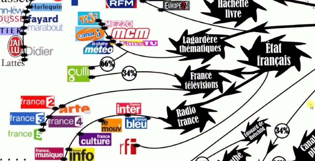Concentration des médias français ! Etat Francais !