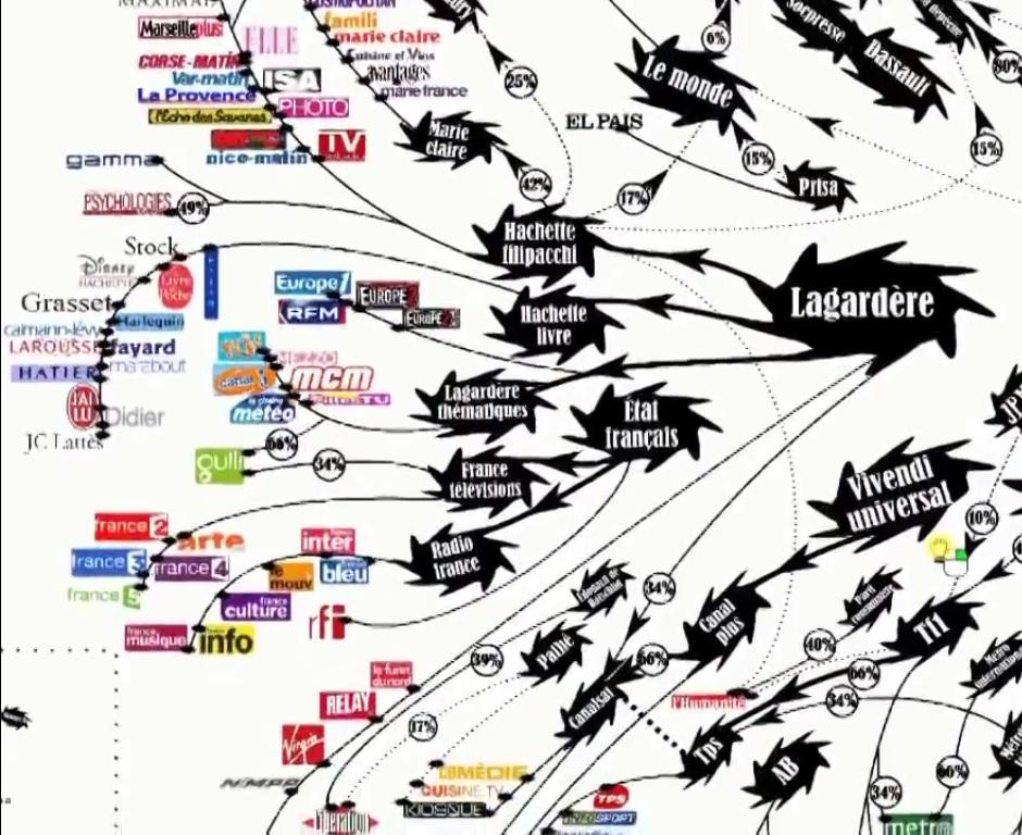 Concentration des médias français ! Lagardère !