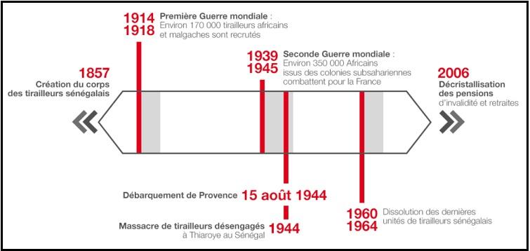 Chronologie, site RFI - ThePrairie.fr !
