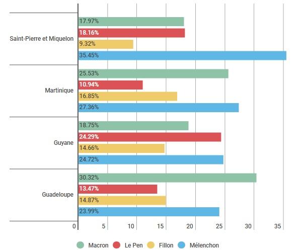 Présidentielles, résultats DOM - TOM - ThePrairie.fr !
