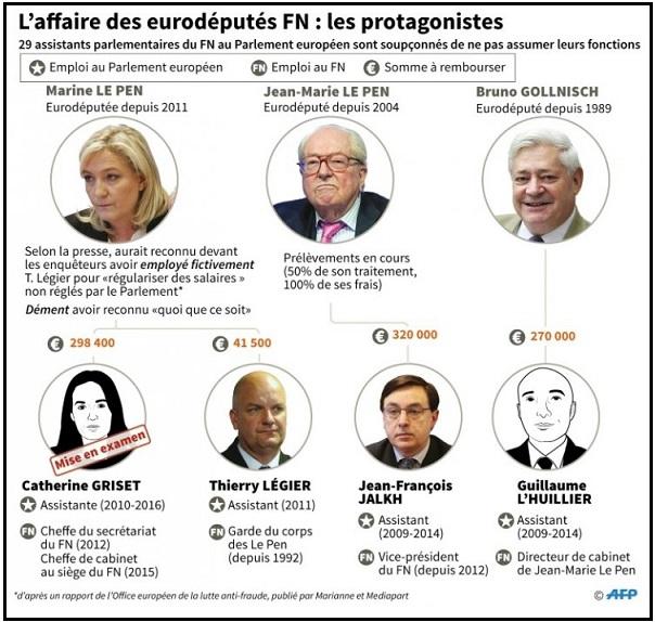 FN et assistants parlementraires - ThePrairie.fr !