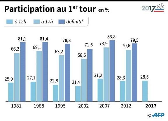 Taux participation présidentielles - ThePrairie.fr !
