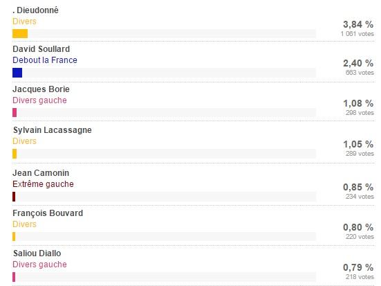 Résultats 1e circonscription Essonne - ThePrairie.fr !