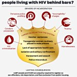Report Calls for Law Enforcement Reform Policy Dealing with LGBT people & People Living with HIV
