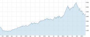 Apple Stock 2009 to 2013