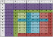 Multiplication Chart to develop fact fluency
