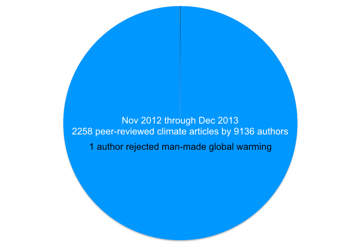 1 out of 9136 Climate Scientists Reject Anthropogenic Climate Change