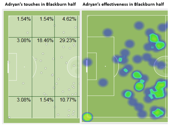 Adryan vs Blackburn