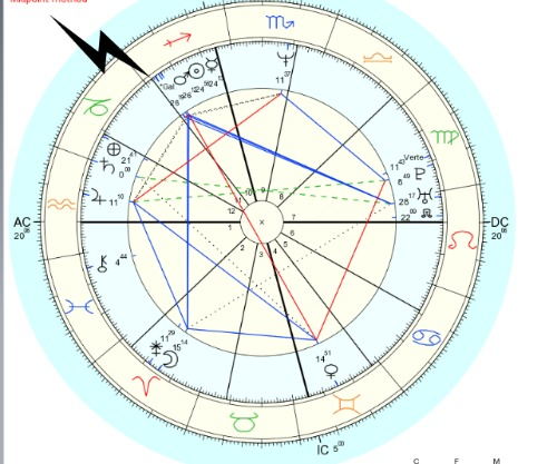 Galactic Center Conjunct Sun