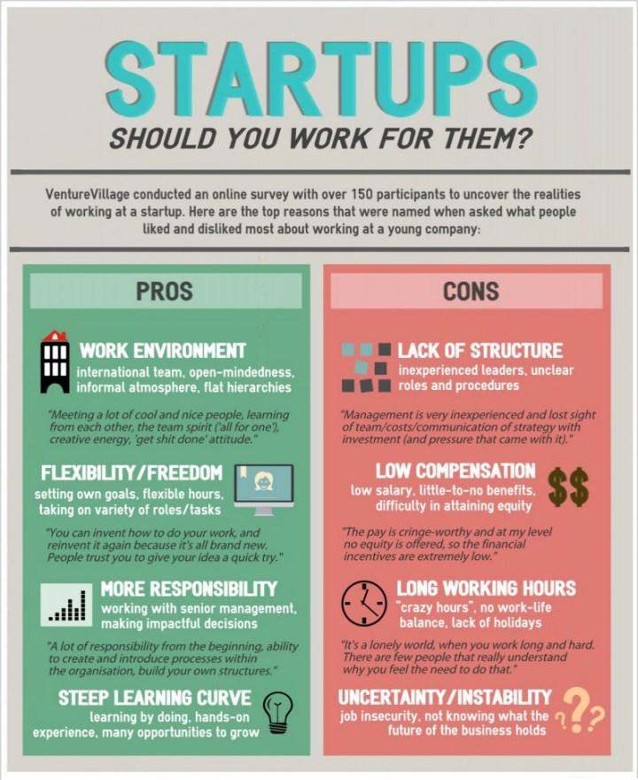 Pros And Cons of Working At A Startup [Startup Infographics]
