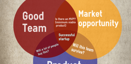 Recognise Successful Startups