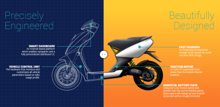 Flipkart Founders Invest in Ather