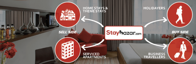 Staybazar Expands Its Portfolio
