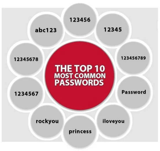 LifeLock Top 10 Most Common Passwords