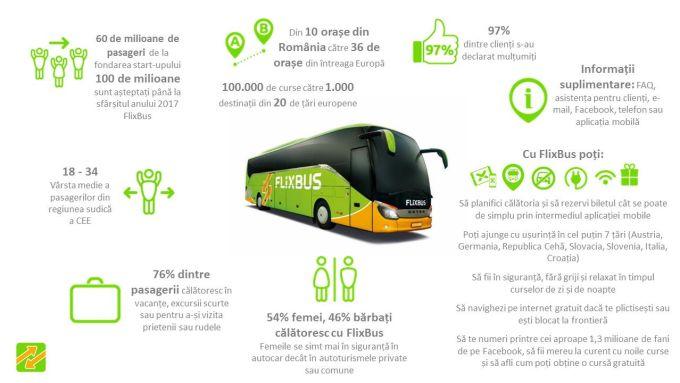 Infogrphic 2016 - passenger profile