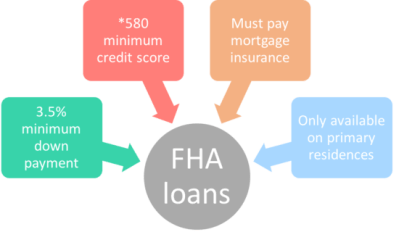 FHA Loans: Everything You Need to Know | The Truth About Mortgage