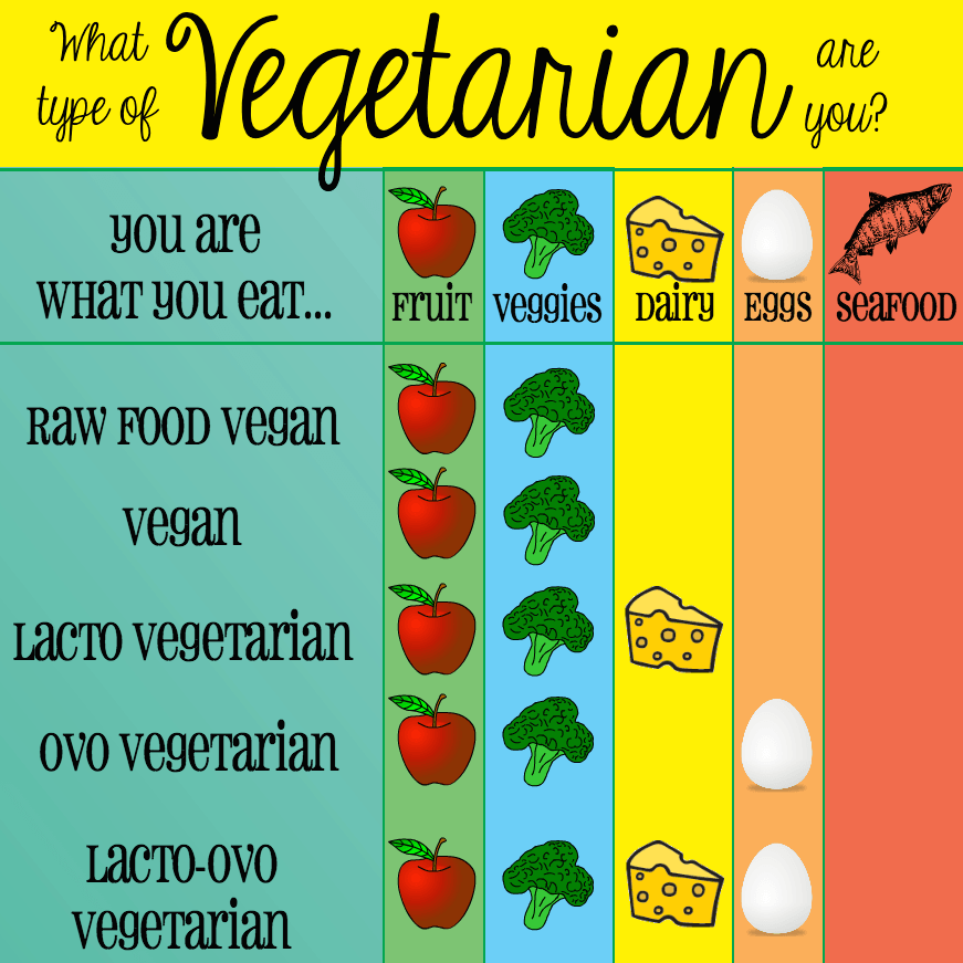 Vegetarian vs. Vegan: What's the Difference?