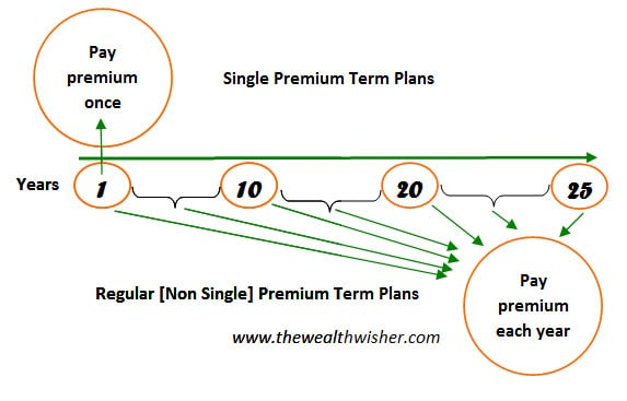 single premium term plans