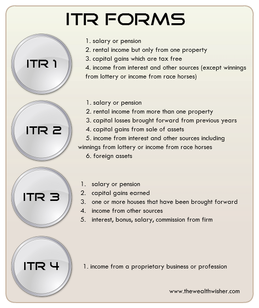 Which ITR Form to use