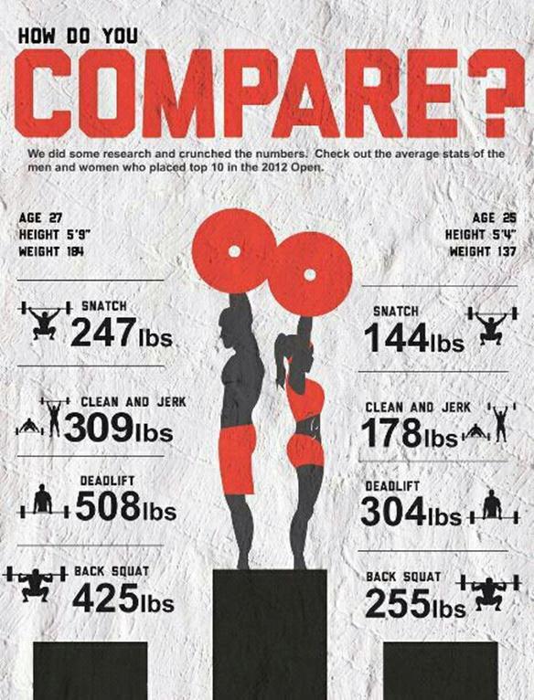 Wie stark bist du im Vergleich?