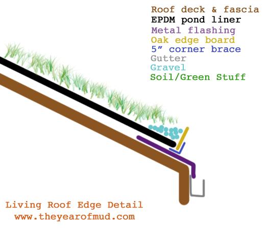 Living Roof Edge Detail Green Living Roof Design Plans