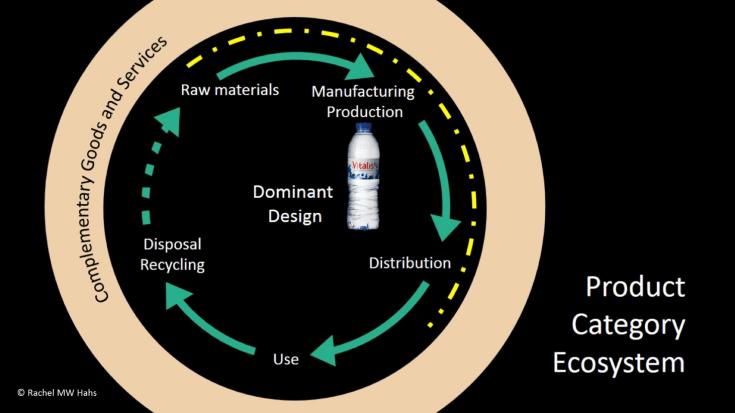 product-category-ecosystem-vitalis