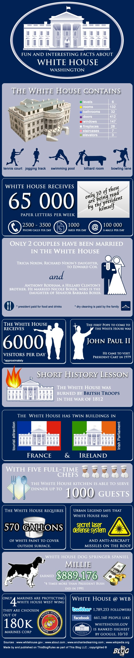 whitehouseinfographic
