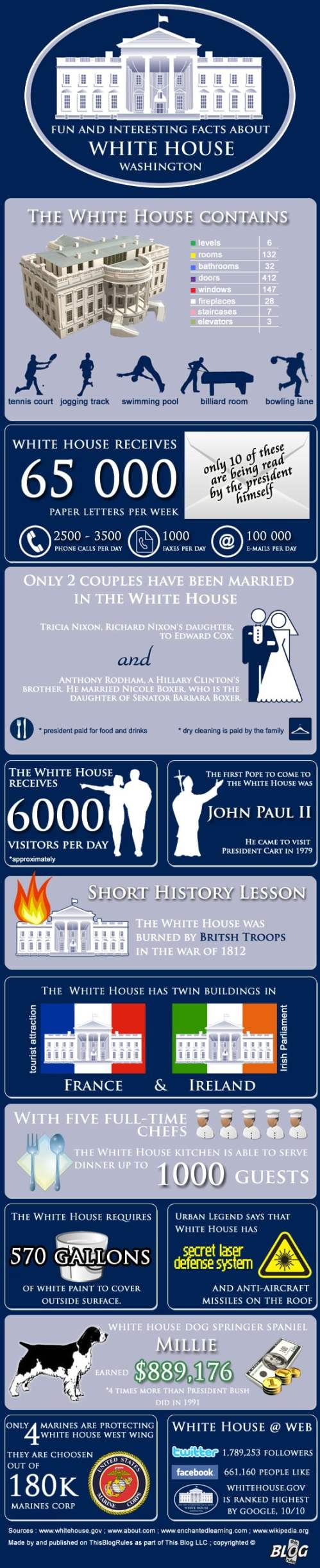 Fun and interesting facts about White House