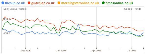 Statistik der Websites der UK-Tageszeitungen 12 Monate