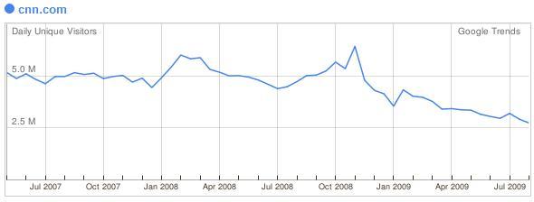 CNN Statistik 3 Jahre