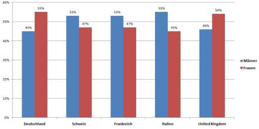 facebook_adplanner_male_vs_female
