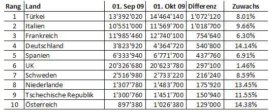 facebook statistik europa oktober