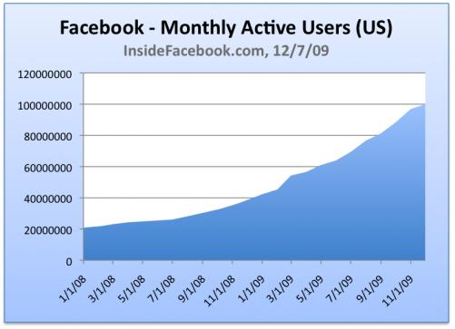 Facebook Benutzerzahlen USA 2009 (insidefacebook.com)