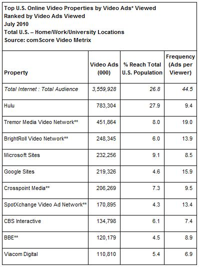 Ranking der US Video Plattformen nach Video Werbeanzeigen (Quelle: comScore Video Metrix)
