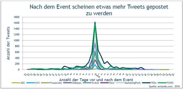 Verteilung der Tweets vor, während und nach der Veranstaltung.
