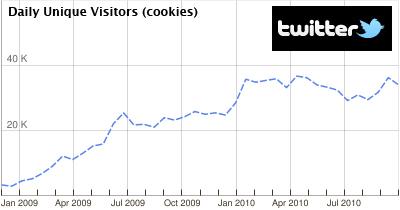 Twitter Statistik aus Google AdPlanner