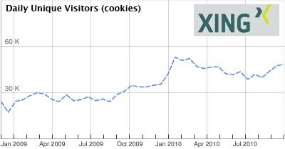Xing Statistik aus Google AdPlanner