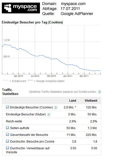 MySpace-Statistikdaten / Quelle: GoogleAdPlanner