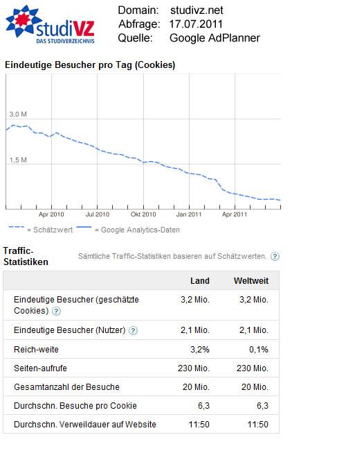 StudiVZ-Statistikdaten / Quelle: GoogleAdPlanner