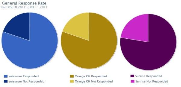 Benchmark Responserate der Facebookseiten von Swisscom, Sunrise und Orange
